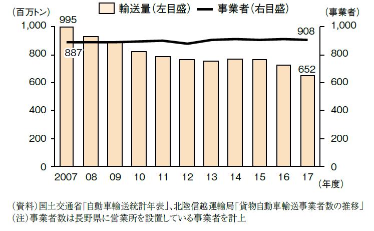 トラック運送業 | 長野経済研究所